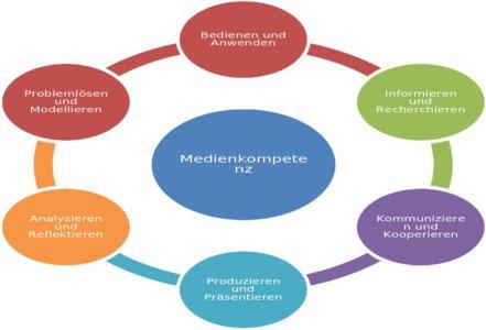 Kompetenzbereiche (Medienpass NRW)